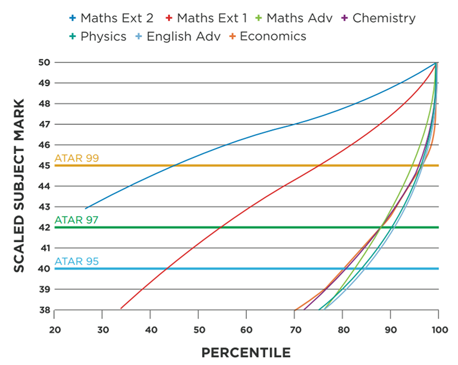 How Does HSC Scaling Work For Year 12 Students?