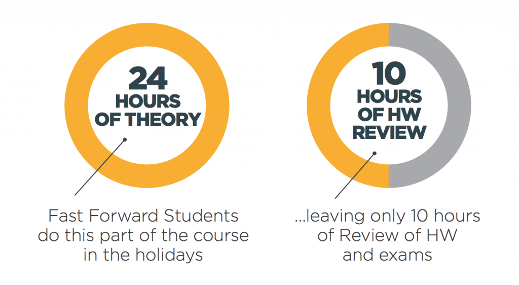What's Are The Benefits Of Fast Forward Holiday Classes?