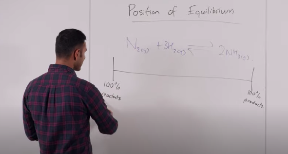 Year 12 HSC Chemistry: Position of Equilibrium