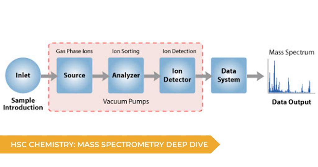 HSC Chemistry: Mass Spectrometry Deep Dive