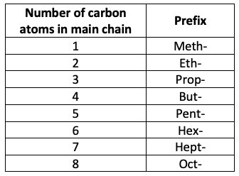 HSC Organic Chemistry: Naming Deep Dive (Module 7)